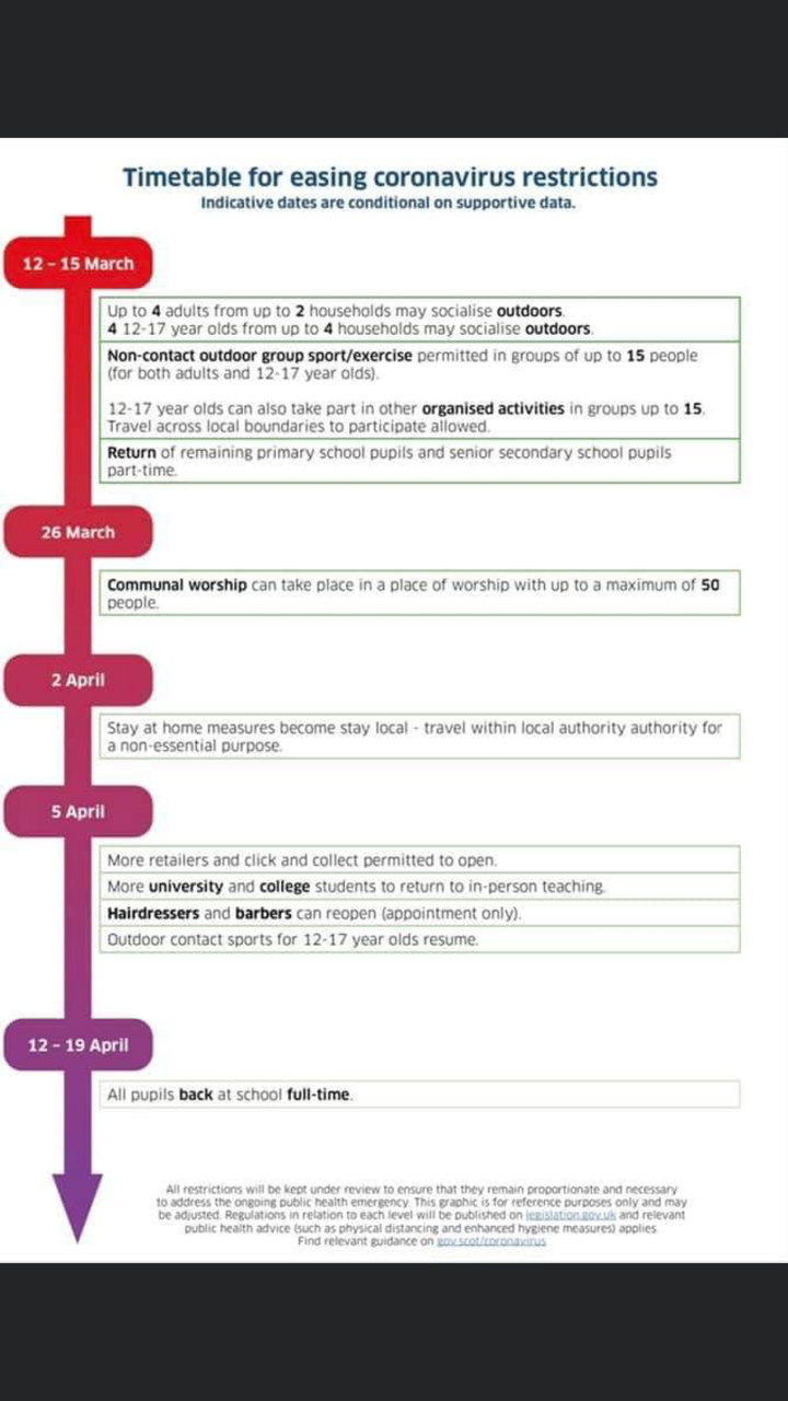 2021 Easing of Coronavirus Restrictions infographic